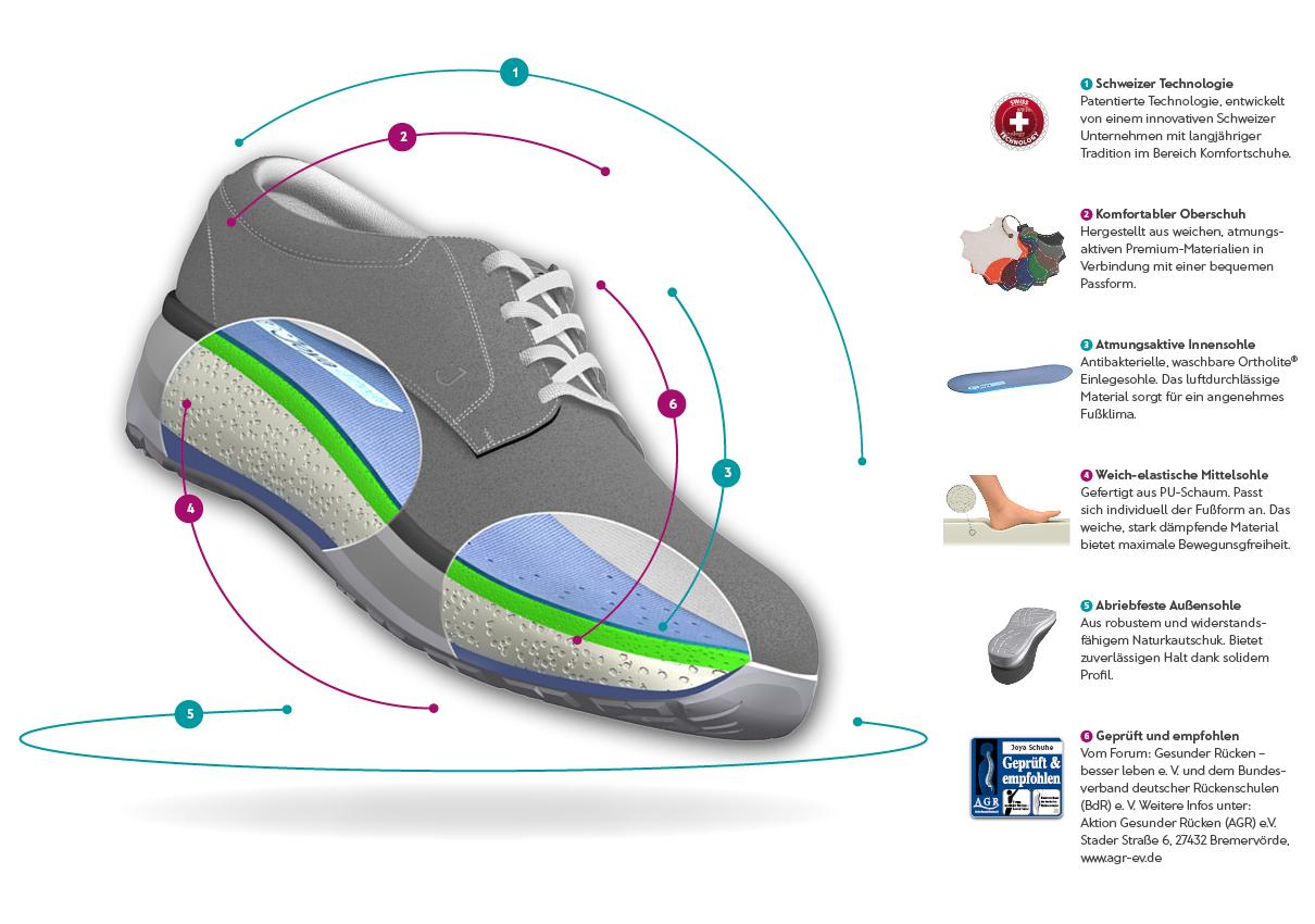 Technologie - Joya Schuhe, Dein Rücken freut sich 32c086775d